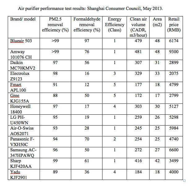 results of independent testing of air purifier brands by the Shanghai Consumer Council, 2013